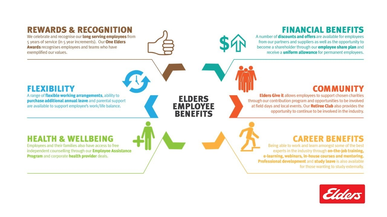 Elders employee benefits infographic