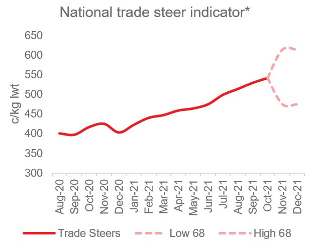 Graph showing national trade steer prices continue to trend higher.